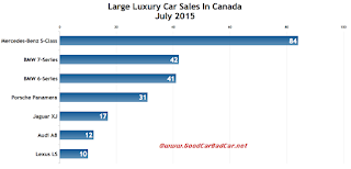 Canada large luxury car sales chart July 2015