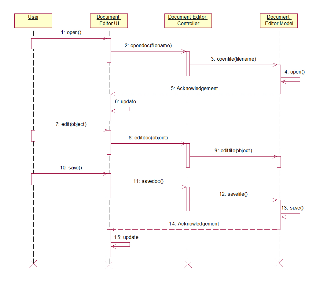 class diagram for railway reservation system yamaha grizzly 660 wiring design sequence free engine image