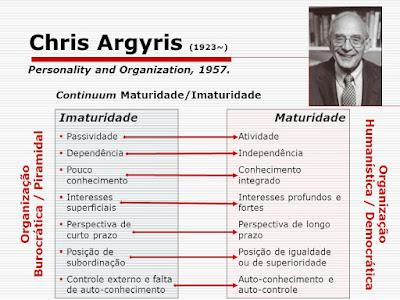 Matriz de Chris Argyris