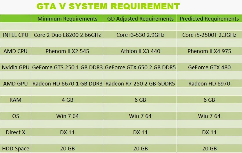 Gta 4 System Requirements Related Keywords & Suggestions