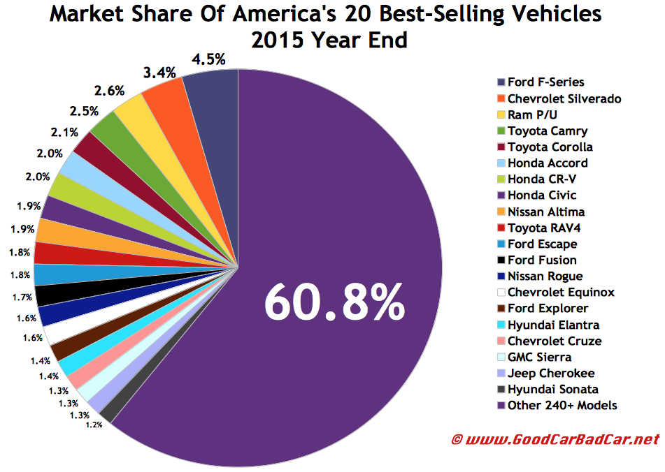 Top 30 Best Selling Vehicles In America 2015 Year End Gcbc