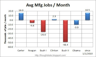 The average manufacturing jobs gained or lost per month under each of the last half dozen Presidents and the figure for since the January 2010 start of the recovery in manufacturing jobs