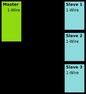 1-Wire