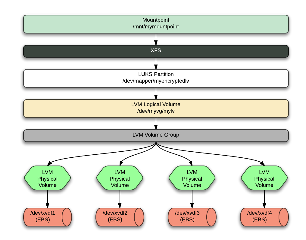 Architected Availability: How to Use LVM and LUKS with EBS