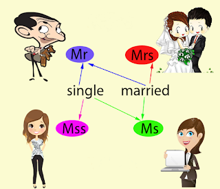 PERBEDAAN PENGGUNAAN SAPAAN Mr, Mrs, Miss, & Ms SERTA CARA PENGGUNAANNYA | MEDIAINGGRIS.COM