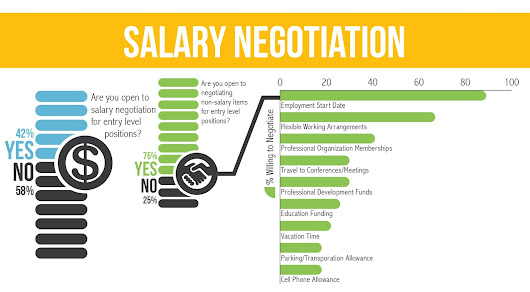 How to negotiate salary during interview?