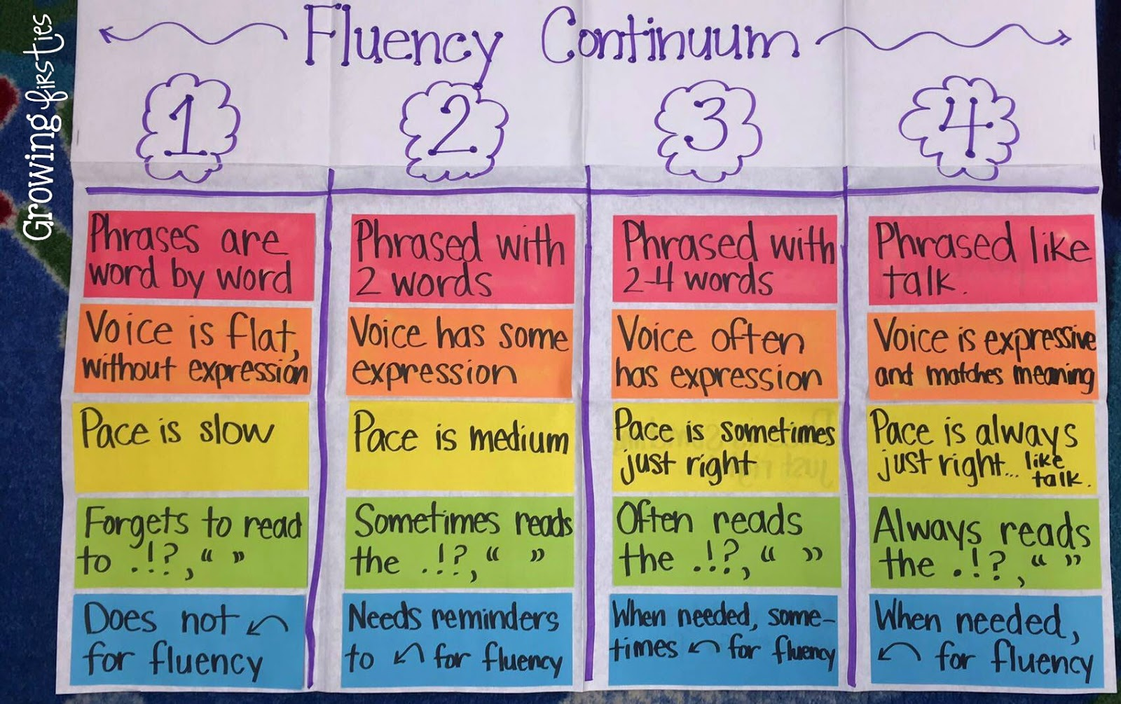 Building a Fluency Continuum | Growing Firsties