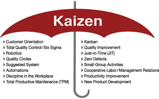 S yaitu sebuah metode produktivitas yang namanya berasal dari lima abjad pertama dari kat 5S dan Kaizen dalam Perbaikan Proses