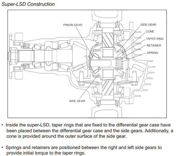 Roadster Blog: Roadster NC Transmission & Drivetrain