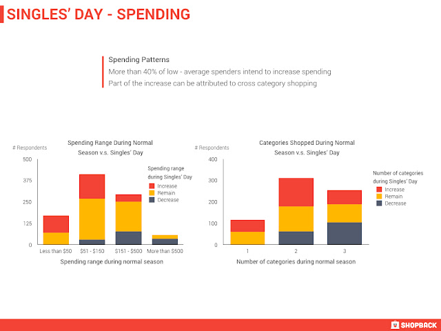 Source: Shopback. Spending patterns for Singles Day.