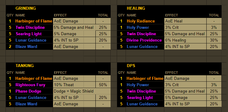LYFE: [Build] Holy Nova Shield | Leveling 30+