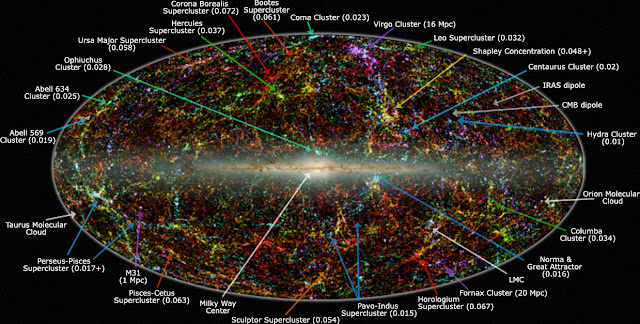 Ilustrasi Galaksi yang diambil dengan inframerah. Lokasi Great Attractor ditampilkan dengan panah biru panjang di kanan bawah.