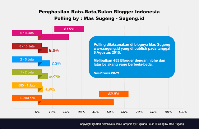 penghasilan rata-rata seorang blogger indonesia