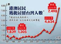 台湾 香港 移民 移住者 推移