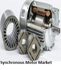markets research world permanent magnet synchronous motor