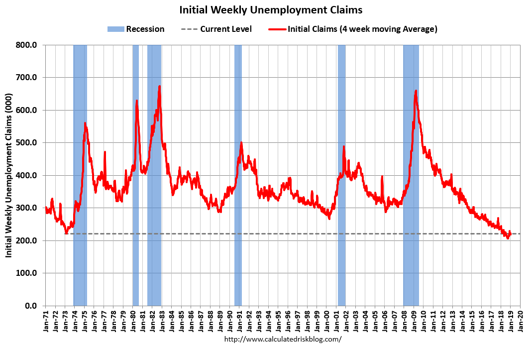 Jobless Claims Plummet