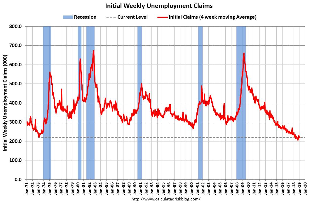 Jobless Claims Plummet