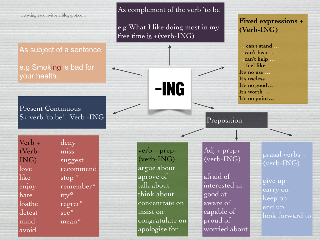 Ingls com vitria using the gerund in english b2 level this post is intended to help you use the ing in english the diagram above shows common uses of the ing form in sum it illustrates that some verbs ccuart Images