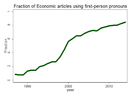 I, We or no one: Who wrote that paper? (Economists edition)