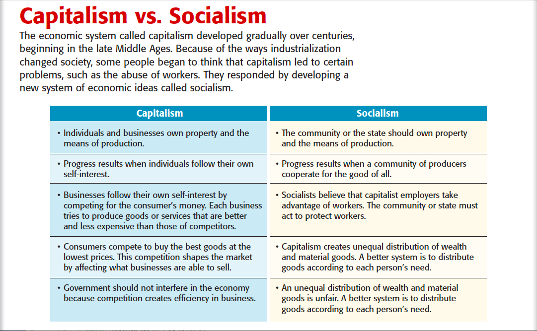 socialism vs capitalism essay Communism and socialism both believe that capitalism oppresses the common people and results in a monopoly of property, wealth and privilege both philosophies.