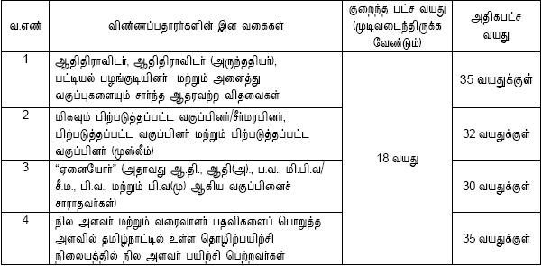 TNPSC Group IV Recruitment 2016