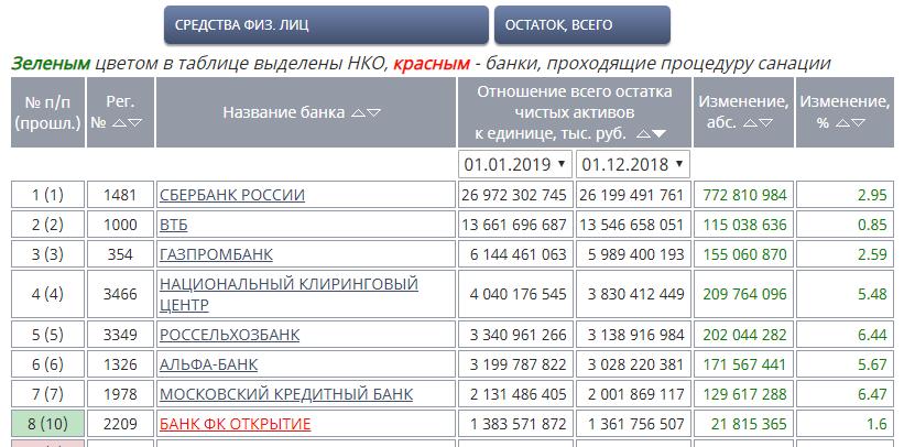 Рейтинг банков по объему вкладов физических лиц