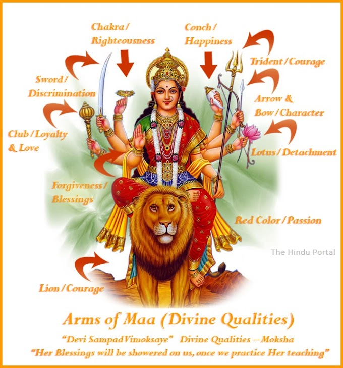 What does Goddess Durga Maa Symbolizes and divine forces