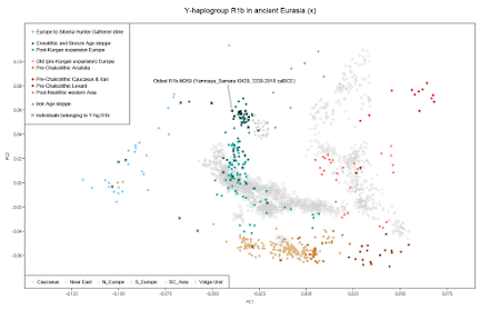 Eurogenes Blog: Who's your (proto) daddy Western Europeans?