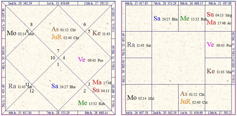 Exalted Saturn In 7th House In Navamsa