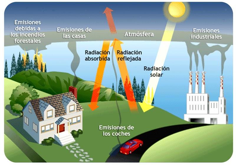 CMC: Efecto invernadero y lluvia ácida