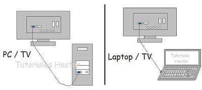 Conectar el PC a la TV con cable HDMI o DVI-D en Windows 7