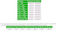 Ile kosztuje przedłużenie poleconych RR w NeoBux?