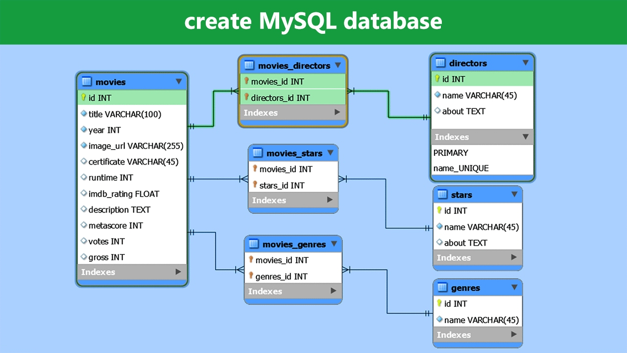 MySQL Introduction - Web Development and Design | Tutorial