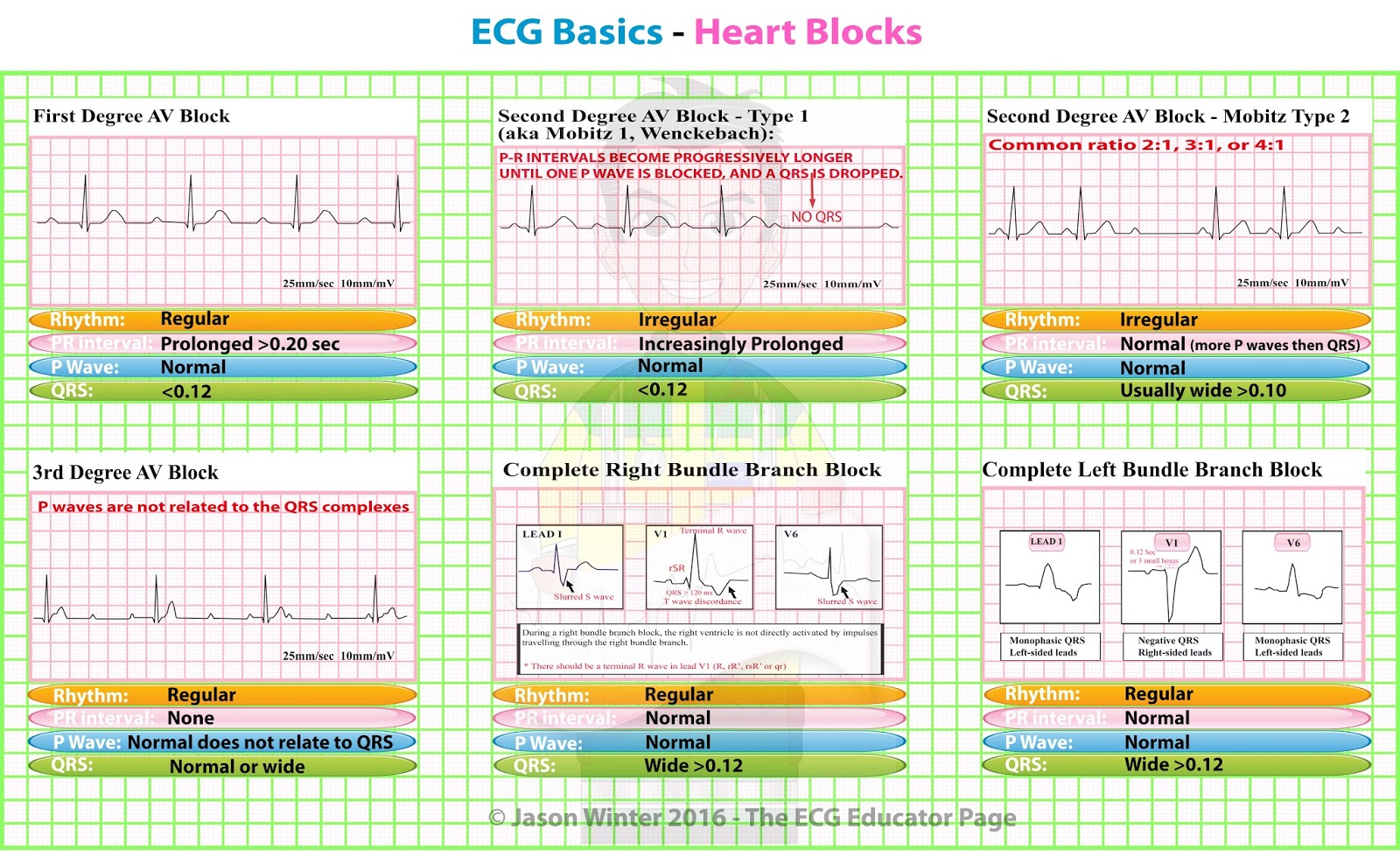 heart block If you are diagnosed with heart valve disease, medication may be prescribed by  your  to flow in a forward direction, rather than backward through a leaky valve.
