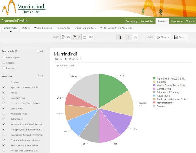 Murrindindi Economy Profile - Tourism