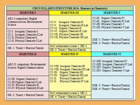 Department of Chemistry: Syllabus