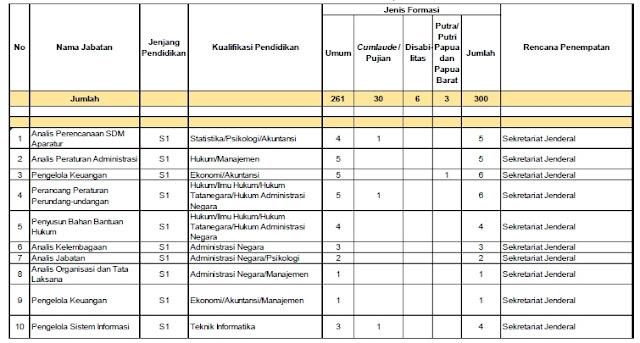 Info Lowongan Formasi CPNS 2017 Kemendikbud