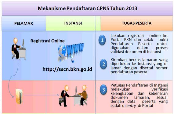 alur mekanisme pendaftaran cpns secara online melalui sscn bkn go