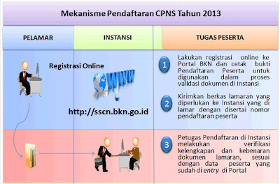 Cara Mendaftar CPNS 2013 Secara Online Di sscn.bkn.go.id