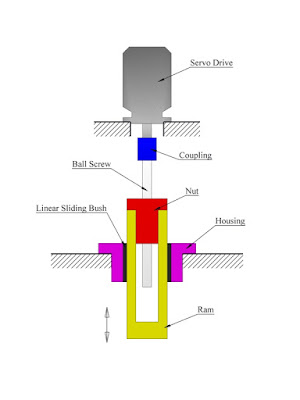 Servomotor press