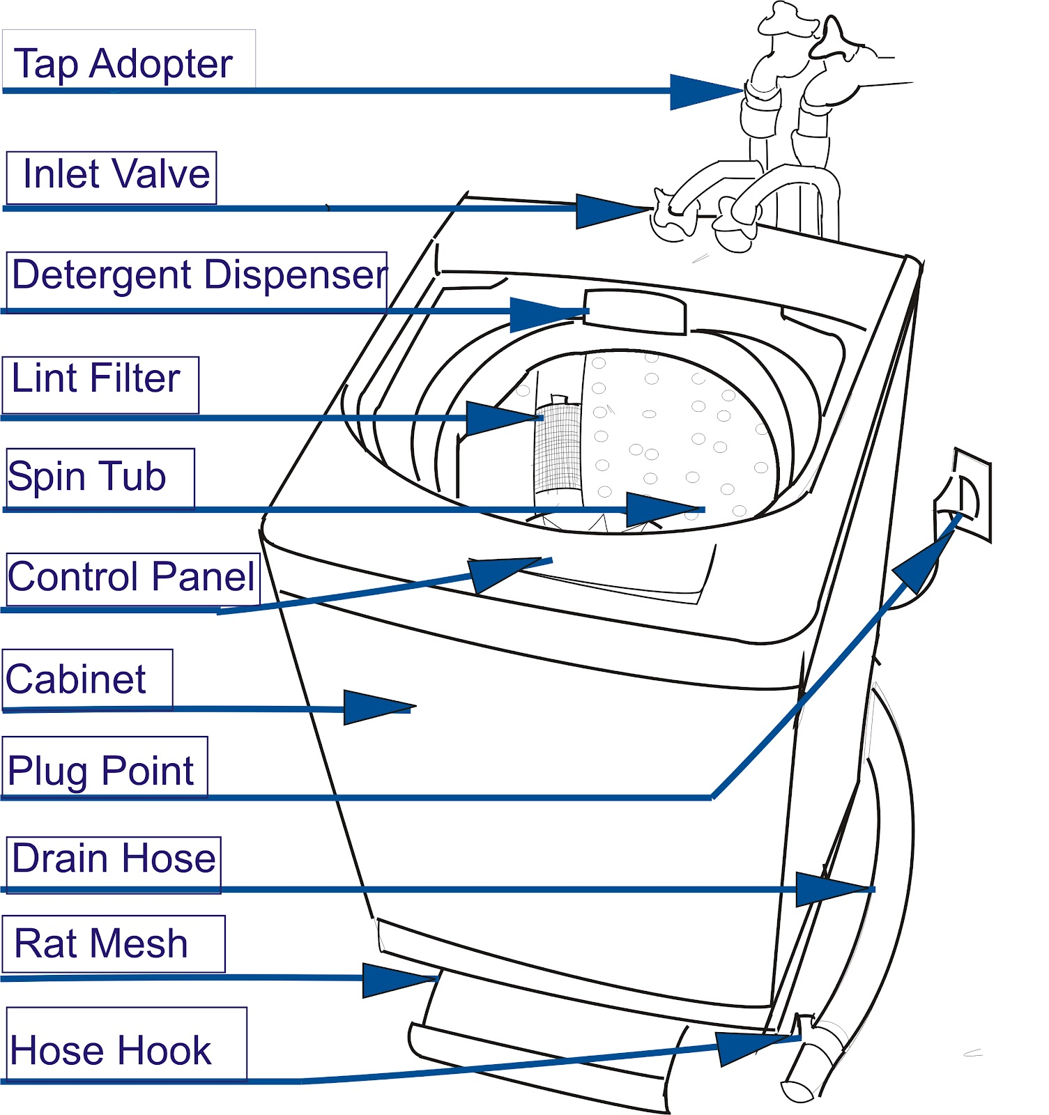 Kenmore He2 Plus Washer Parts Diagram Single Line Telephone Wiring Lg Front Load Free Image About