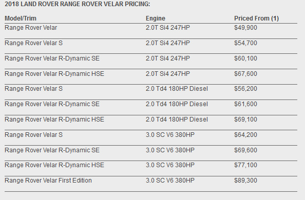 2018 land rover velar specs. modren velar in north america land rover will give buyers a choice of two gasoline  engines 247hp 20liter turbocharged four and 380hp 30liter supercharged v6  intended 2018 land rover velar specs