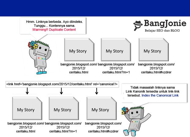 Cara Menambahkan Link Tag Rel Kanonik di Blogger