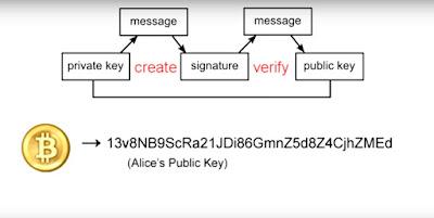 Bitcoin Public Key