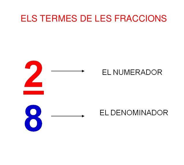 https://www.bromera.com/tl_files/activitatsdigitals/Capicua_3v_PF/C3_u11_53_6_fraccions_pizza.swf