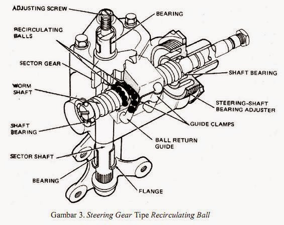 5. Model recirculating ball