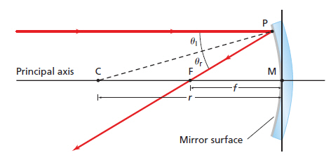 Concave and Convex Mirrors Simulation - Juany's Science Blog