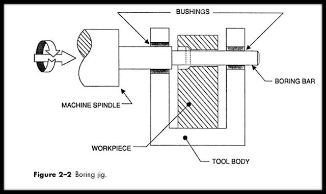 Jigs and Fixtures ( chi tiết dẫn hướng và định vị,kẹp chặt ...