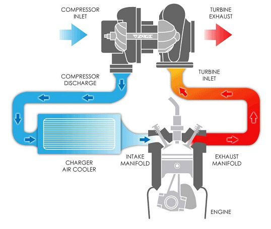 Green Mechanic: Function of Turbocharger and Intercooler in Internal
