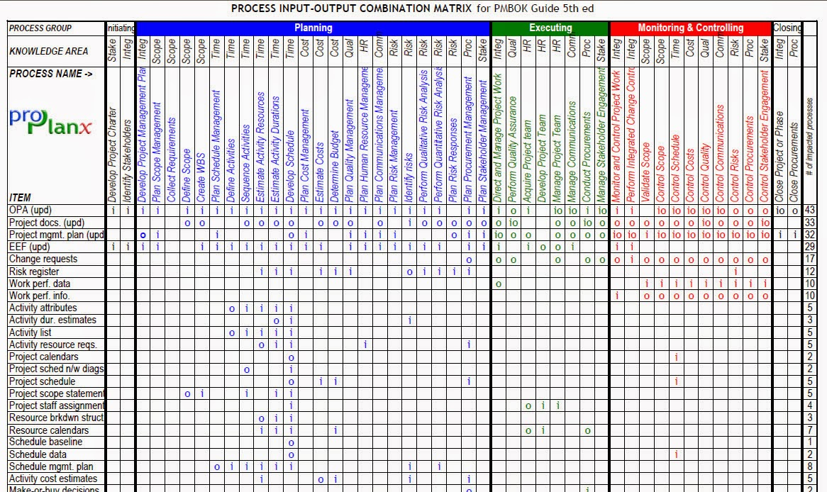 you can register and download this chart for free from  http://www proplanx com/ goto free & then pmp resources section